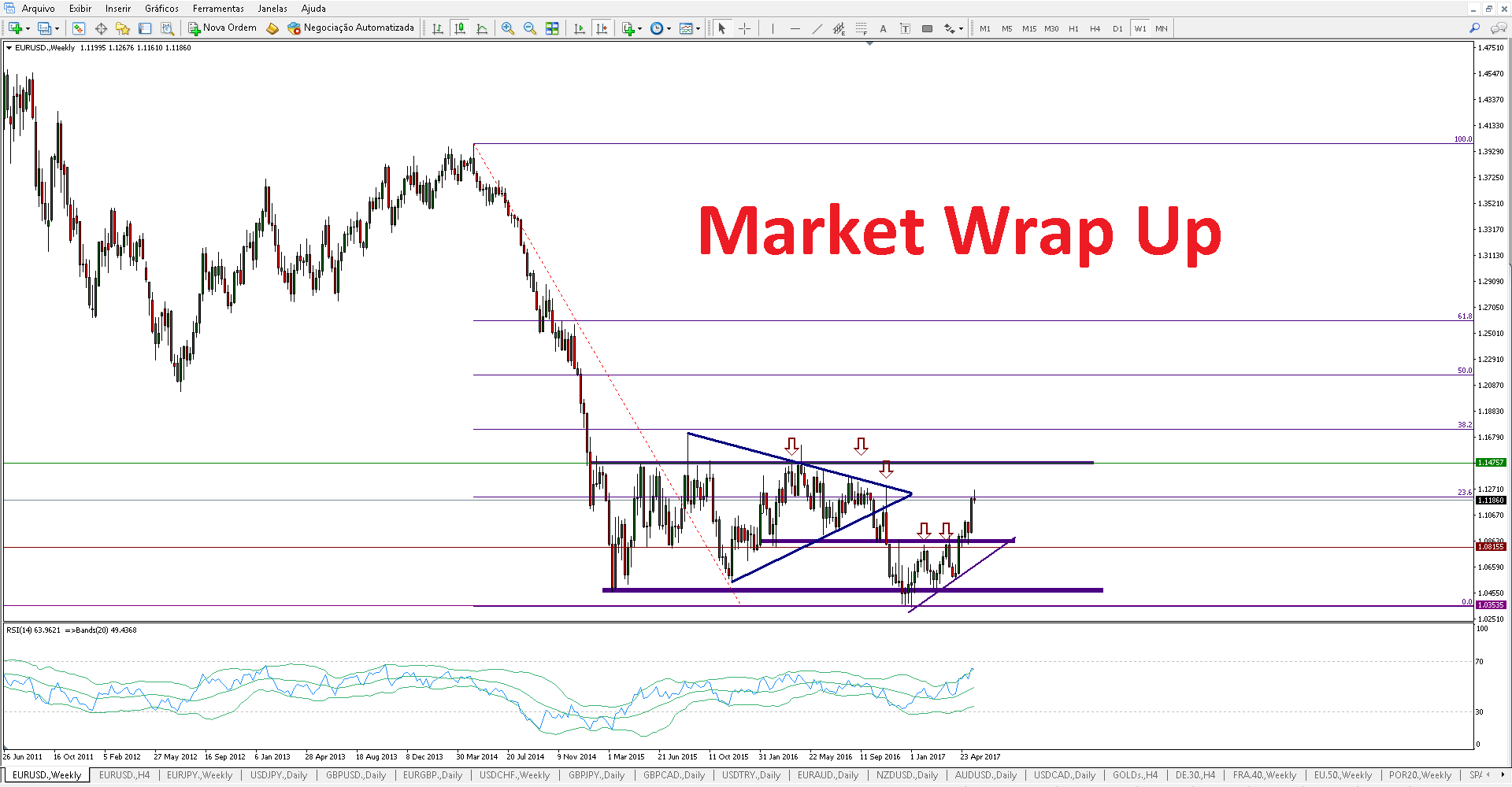 Forex wrap up